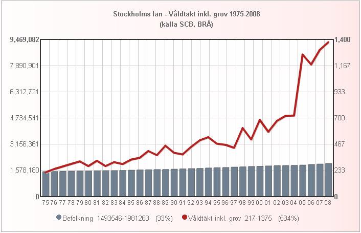 stockholm_folk_valdtakt_1975_2008