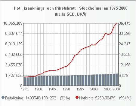 stockholm_hotbrott_1975_2008_small