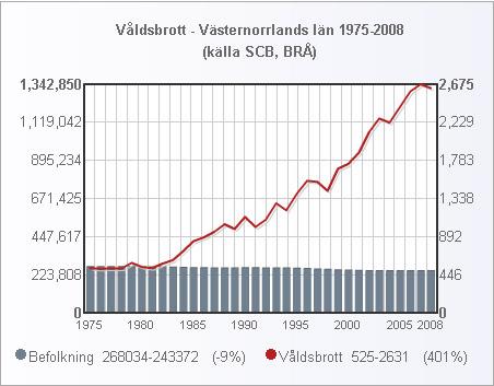 vasternorrland_folk_valdsbrott_1975_2008_small