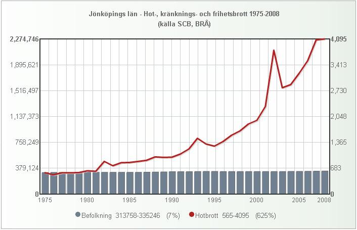 jonkoping_folk_hotbrott_1975_2008