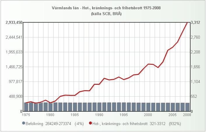 varmland_folk_hotbrott_1975_2008