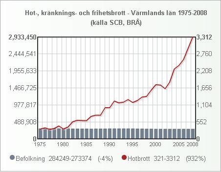 varmland_folk_hotbrott_1975_2008_small