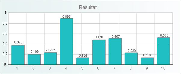 korrelationstest_resultat