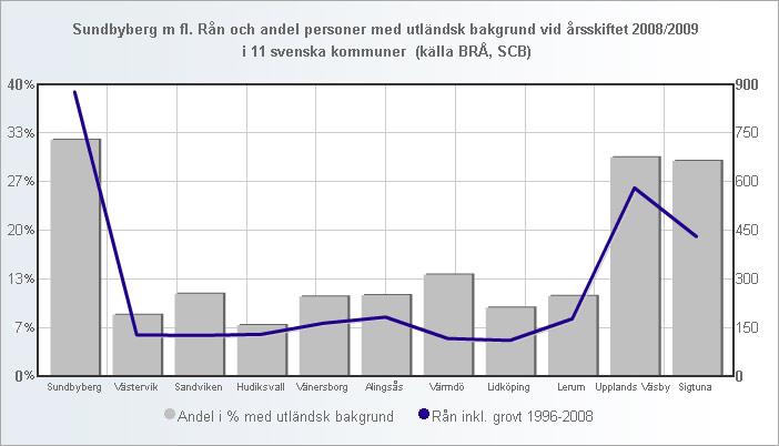 ran_andel_utlandsk_11_kommuner_2