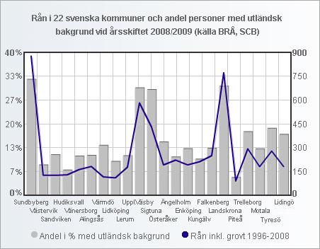 ran_andel_utlandsk_22_kommuner_small