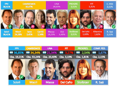 Top: Presidential Elections, 9 August 2015 Bottom: Presidential Elections, 25 October 2015