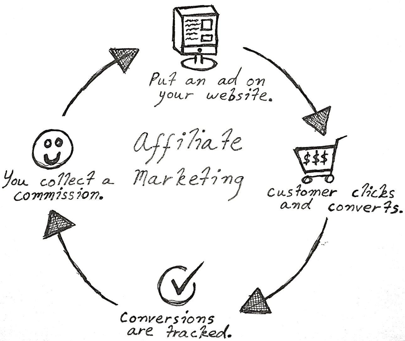 How To Make Affiliate Marketing Effective Again