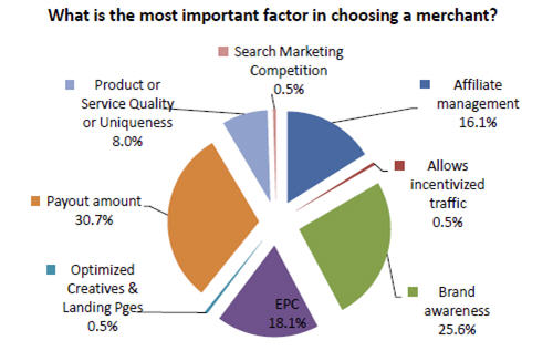 What is the most important factor in choosing a merchant?