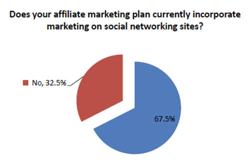 Marketing on social networking sites