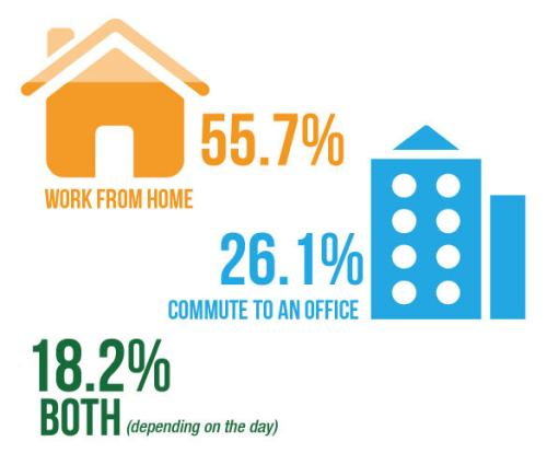 work places of affiliate marketers
