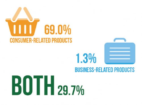 AffStat 2013 b2c vs b2b