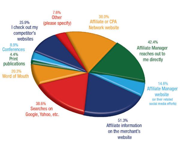 AffStat 2013 finding affiliate programs