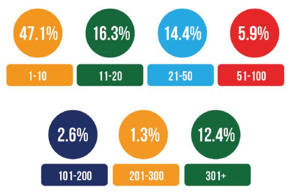 affstat-2013-number-of-programs