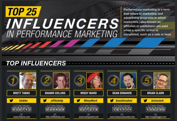 top-25-influencers-performance-marketing-2014