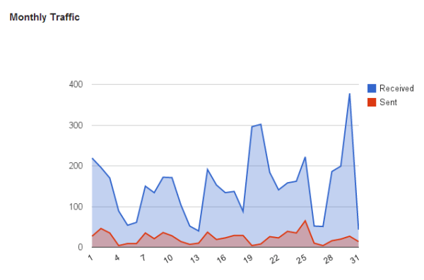july-2014-email-traffic