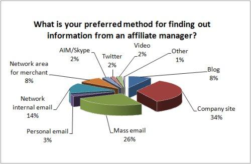 Affiliate manager communication methods