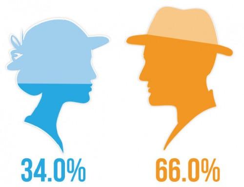 Affstat 2012 by gender