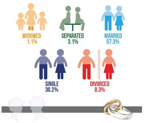 Marital status of affiliate marketers