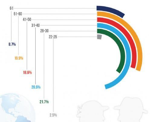 AffStat 2013 age breakout