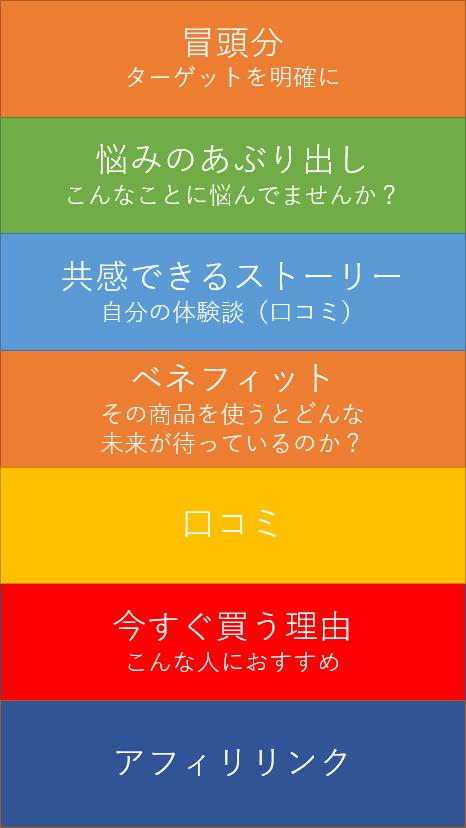 レビュー記事の構成(例)