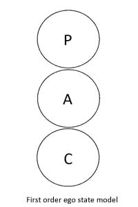 What Is Transactional Analysis Theory?