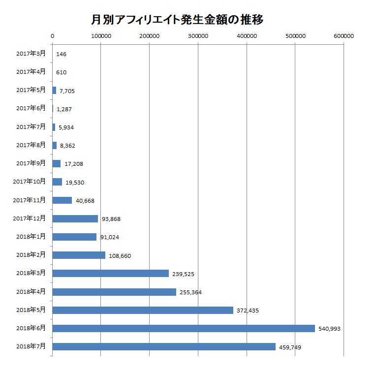 2018年7月までの月別アフィリエイト報酬額の推移
