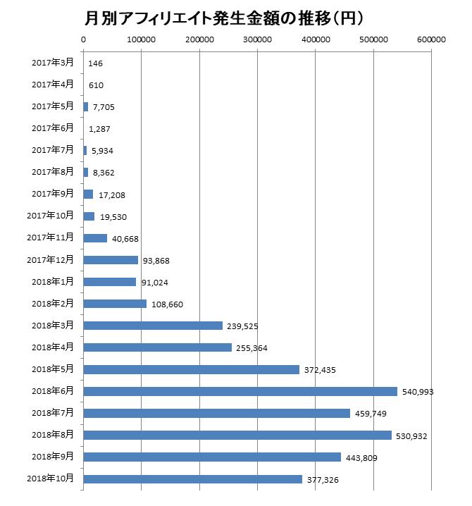 2018年10月までの月別アフィリエイト報酬額の推移
