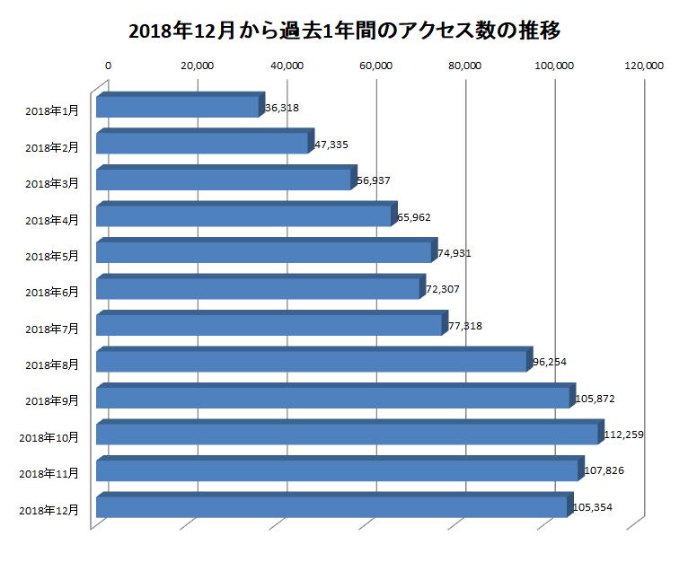 2018年12月から過去1年間のアクセス数の推移