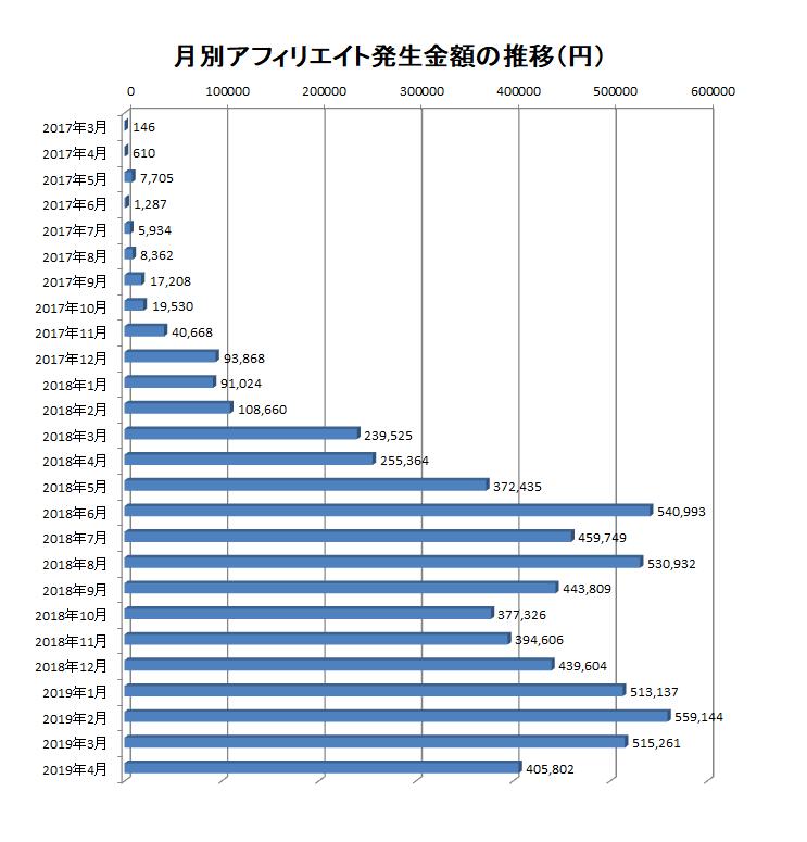 2017年3月から2019年4月までの月別アフィリエイト報酬額の推移
