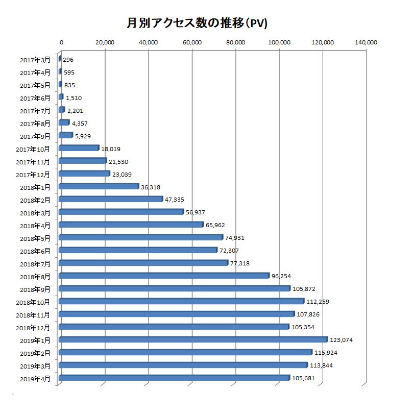 2017年3月から2019年4月までの当ブログでのアクセス数の推移