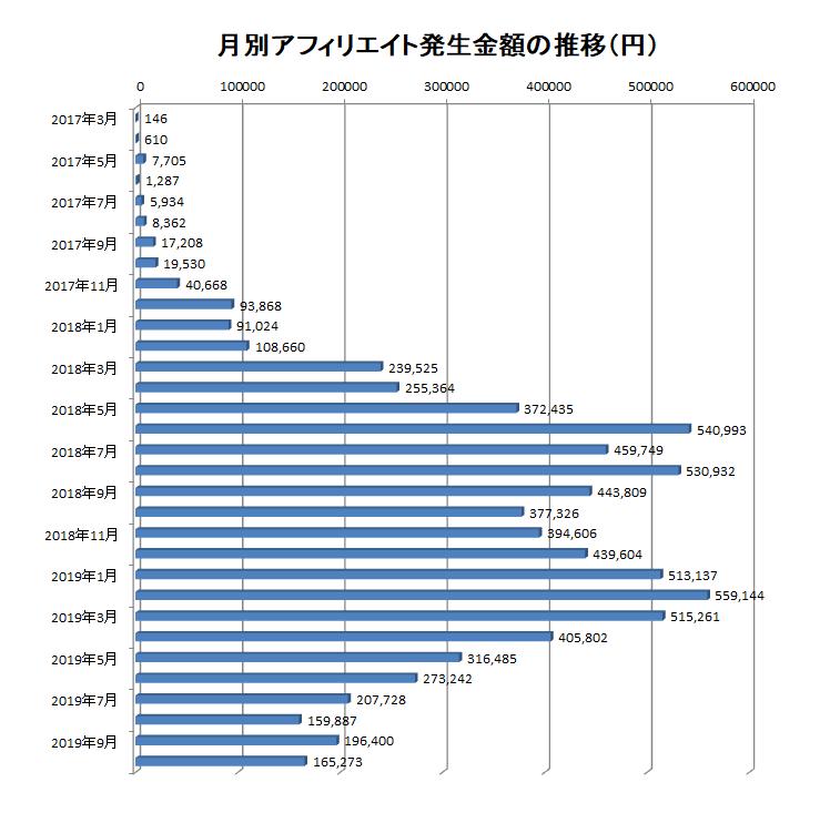 2017年3月から2019年10月までの月別アフィリエイト報酬額の推移