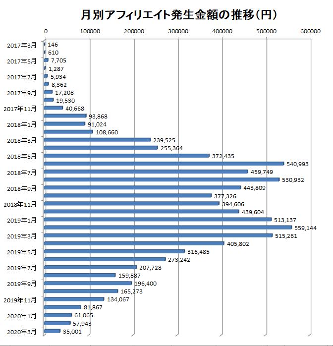 2017年3月から2020年3月までの月別アフィリエイト報酬額の推移