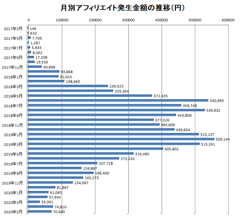 2017年3月から2020年5月までの月別アフィリエイト報酬額の推移