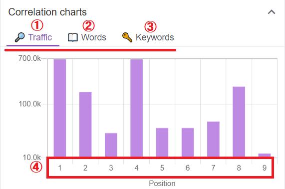 「keyword surfer」の使い方4:Correlation charts部分の見方と表示アイコンの説明