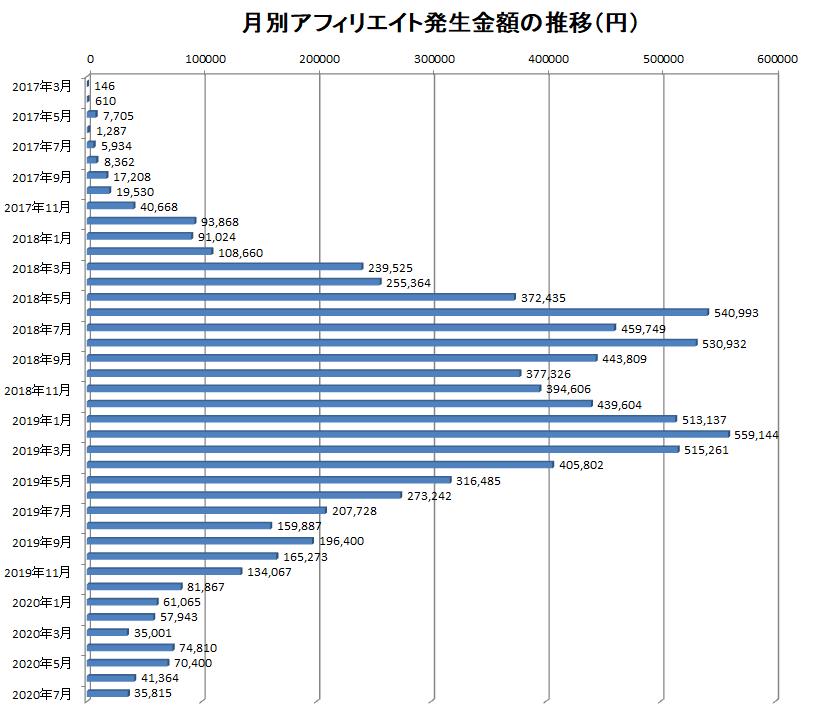 2017年3月から2020年7月までの月別アフィリエイト報酬額の推移