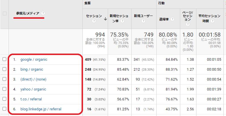 Googleアナリティクスの参照元の見方は?