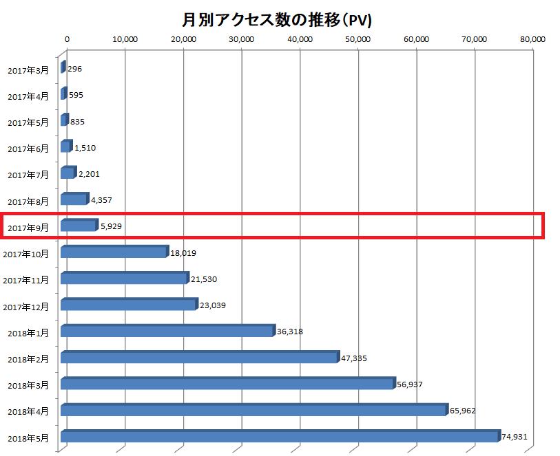 ブログで月1万円稼ぐまでに必要なPVは?