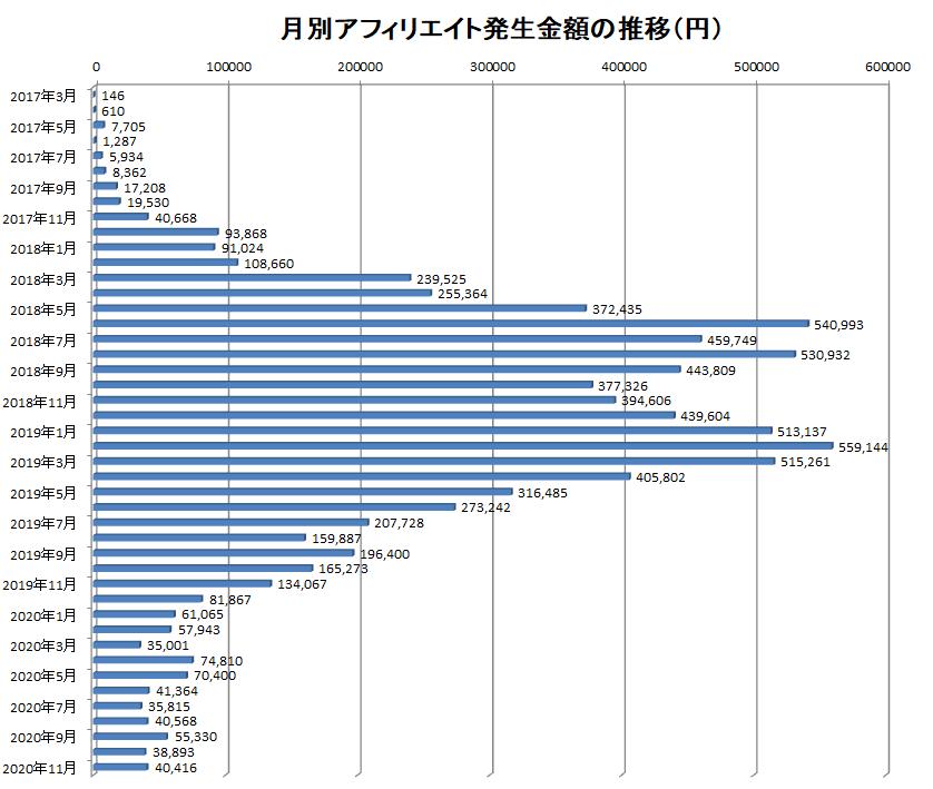 2017年3月から2020年11月までの月別アフィリエイト報酬額の推移
