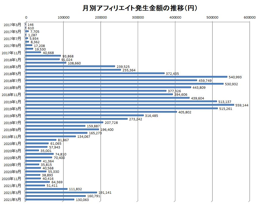 2017年3月から2021年5月までの月別アフィリエイト報酬額の推移