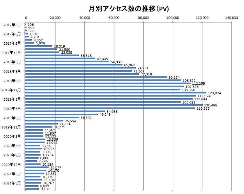 2017年3月から2021年8月までの当ブログでのアクセス数の推移