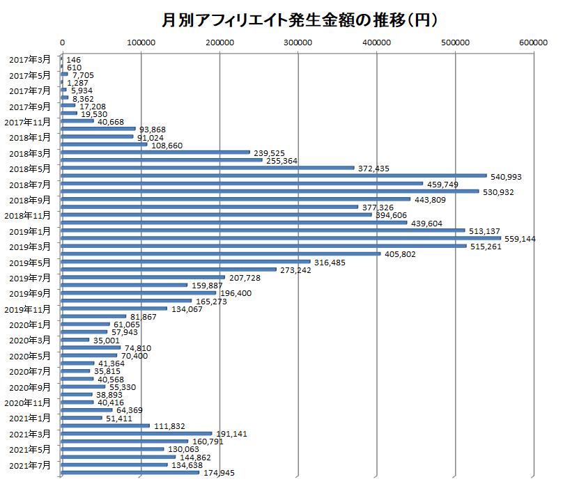 2017年3月から2021年8月までの月別アフィリエイト報酬額の推移