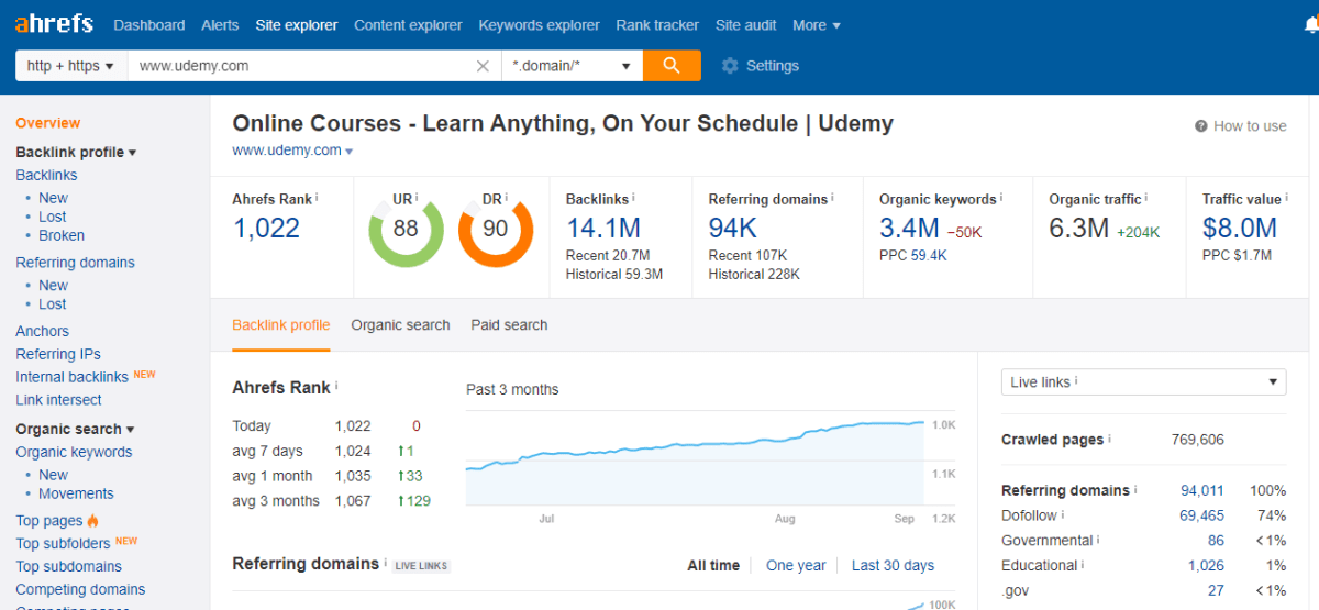 ahrefs dashboard preview
