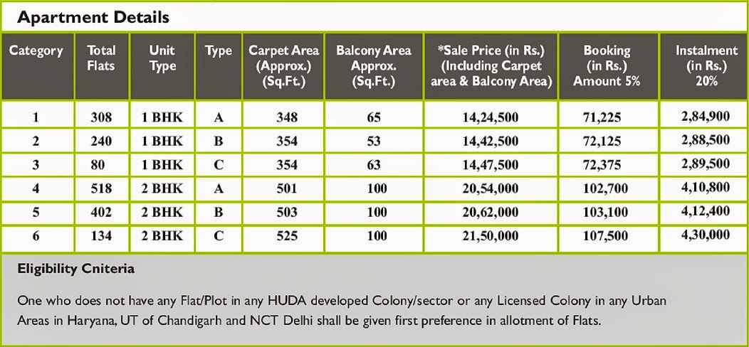 affordable housing Scheme in sector 70a gurgaon price list