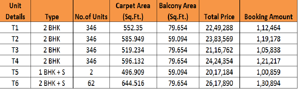 Affordable Housing Gurgaon in Sector 37C Price List