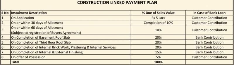 Adani samsara construction linked payment