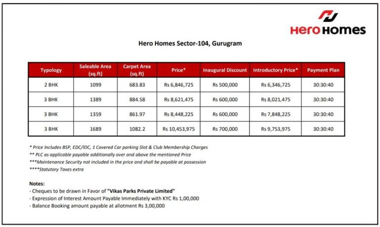 hero homes gurgaon price list