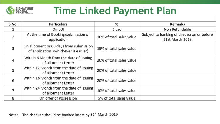 Signature Global Park Payment Plan
