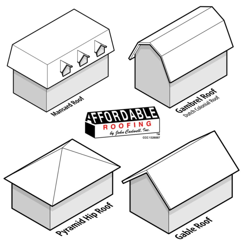 medium resolution of diagram of gable