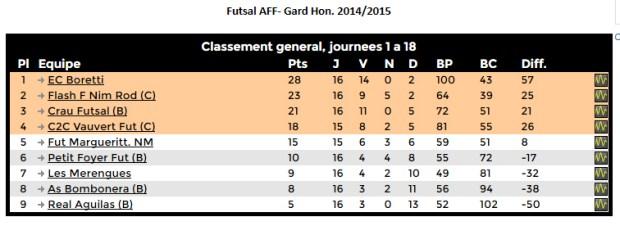 championnat-futsal-gard-honneur