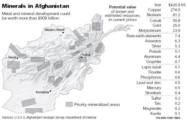 Image result for The United States has discovered nearly $1 trillion in untapped mineral deposits in Afghanistan, far beyond any previously known reserves and enough to fundamentally alter the Afghan economy and perhaps the Afghan war itself, according to senior American government officials.